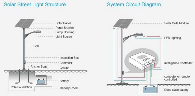 Solar Street Lighting System also Watch together with Led Floodlight Wiring Diagram likewise Fluorescent Light Fixture Parts Diagram also H ton Bay Ceiling Fan Light Kit Interior. on led light fixture wiring diagram